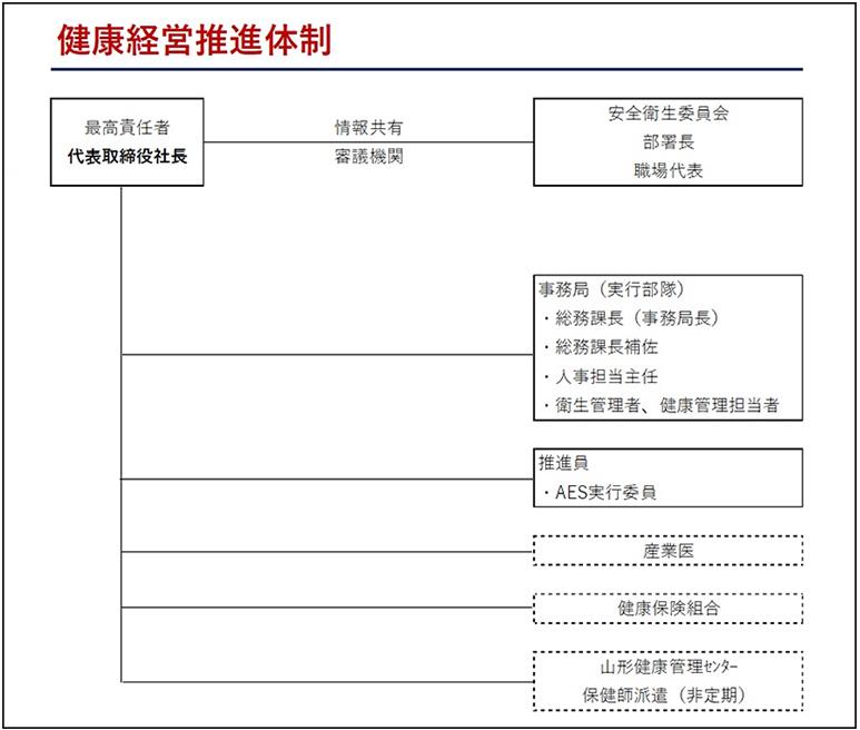健康経営推進体制の表